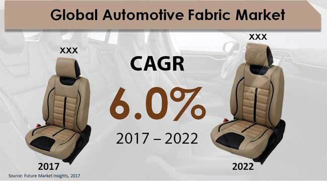 Automotive Fabric Market