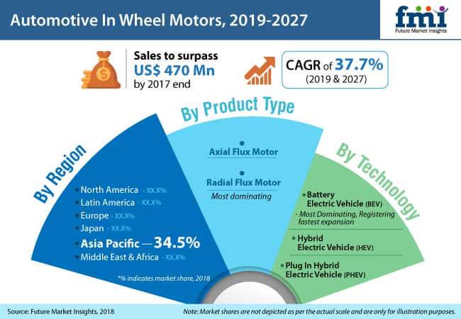 Automotive In-Wheel Motors Market - Global Industry Analysis