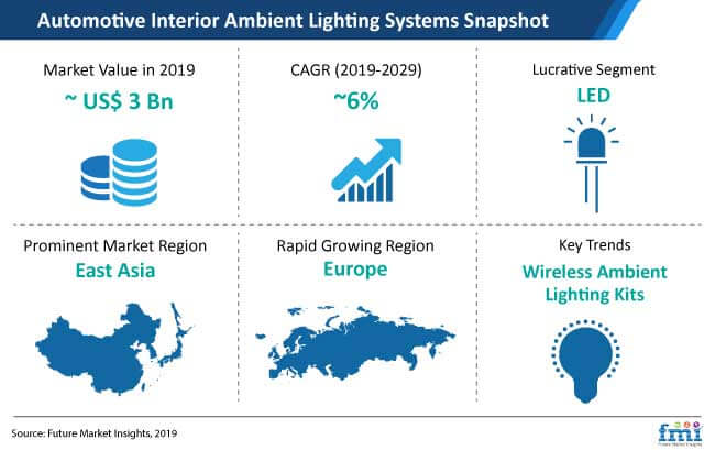 automotive interior ambient lighting systems market snapshot