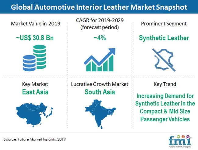 automotive interior leather market snapshot