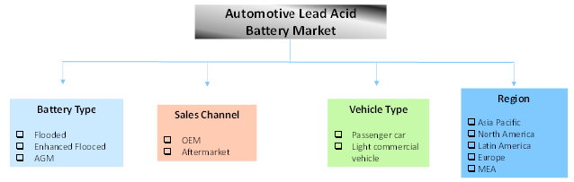global lead acid battery market 2018-06-27 global secondary lead-acid battery demand by region, 2007 - 2022 (million dollars) table 3-9 | global secondary lithium-ion battery demand by region  global battery market share, 2017 (billion dollars) figure 11-2.