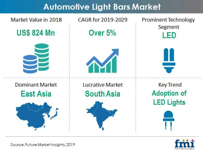 automotive light bar market snapshot