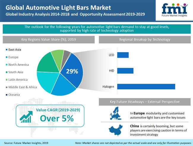 automotive light bar market