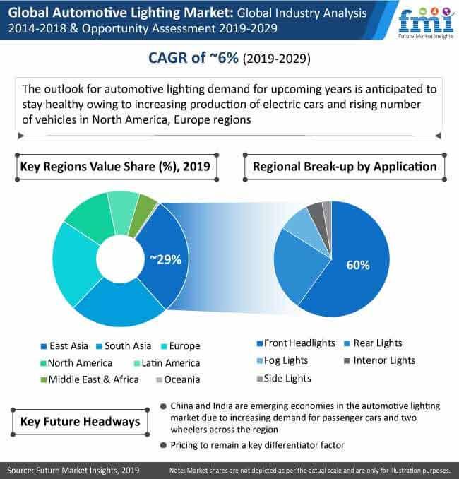 automotive lighting market analysis