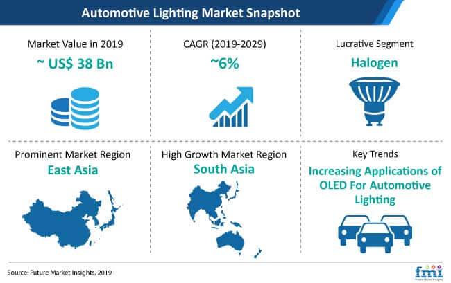 automotive lighting market snapshot