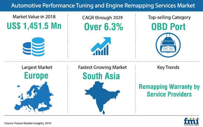 automotive performance_tuning_and_engine_remapping_services_market_snapshot