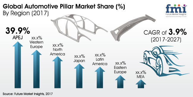 automotive pillar market