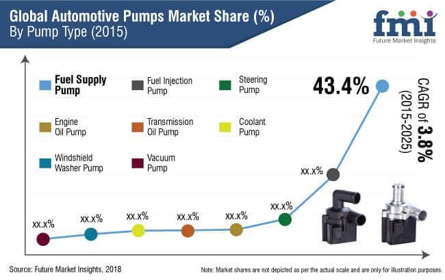 automotive pumps market report