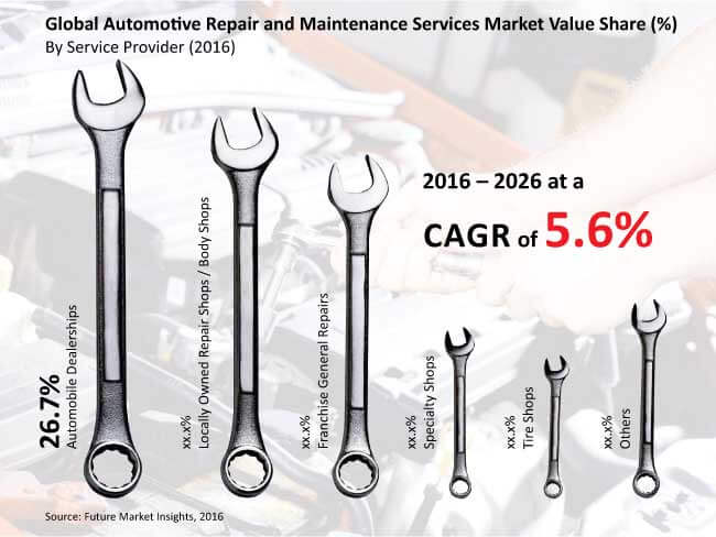 automotive repair and maintenance services market_image for preview analysis