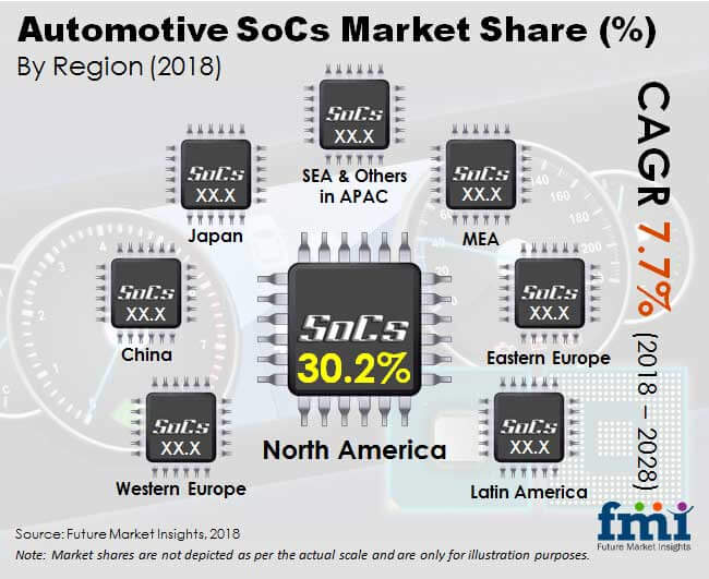 automotive socs market