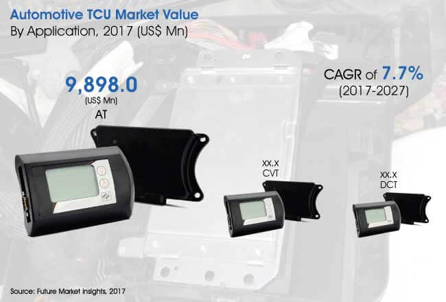 automotive tcu market
