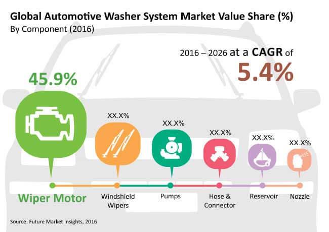 automotive-washer-system-market