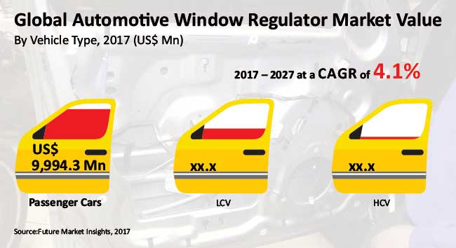 automotive window regulator market