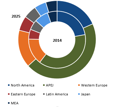 automotive wiring harness market global industry analysis size and rh futuremarketinsights com Automotive Wire Harness Kits Chevy Truck Wiring Harness