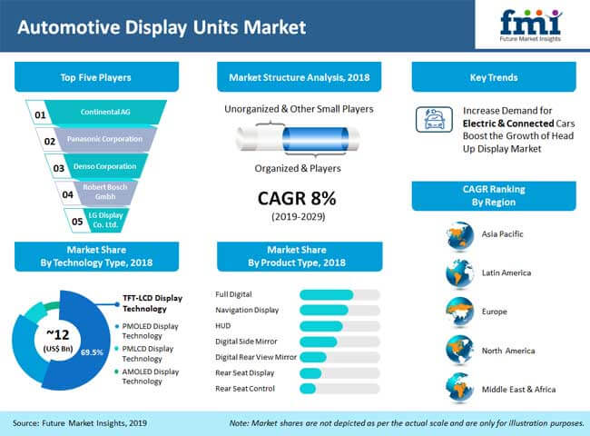 automotive_display_units_market_analysis