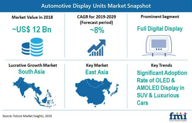 automotive_display_units_market_snapshot