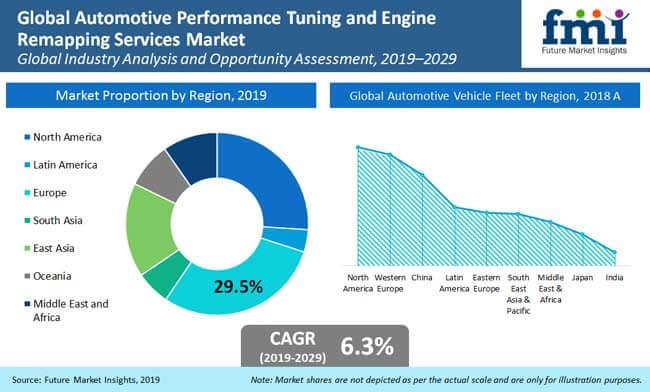 automotive_performance_tuning_and_engine_remapping_services_market