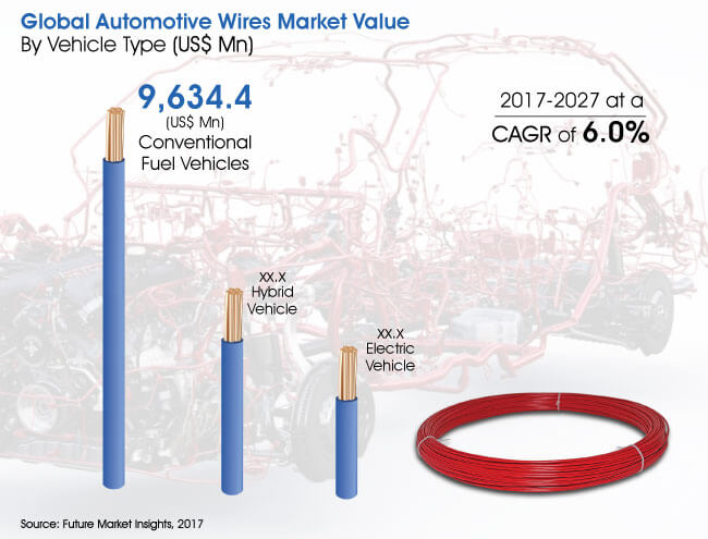 automotivep wires market