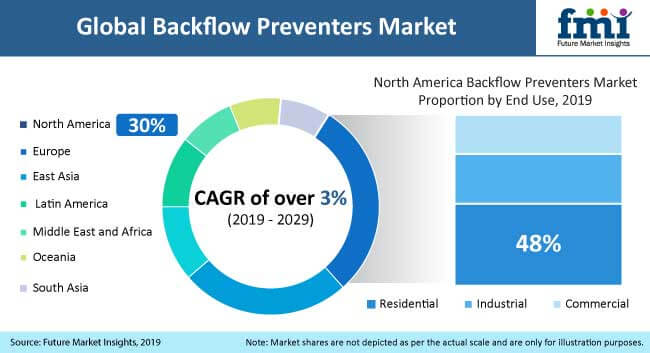 backflow_preventers_market_analysis