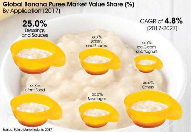 banana-puree-market
