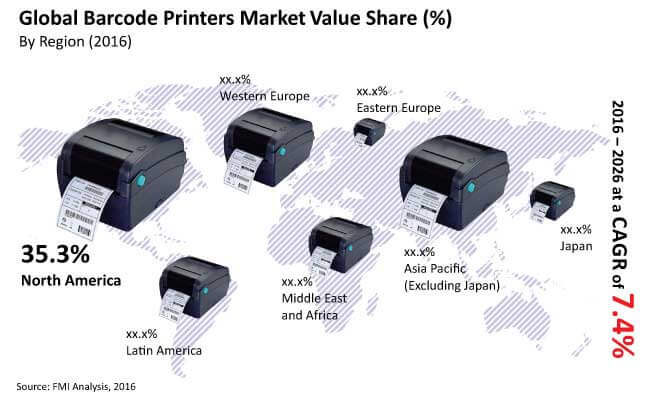 barcode printers market