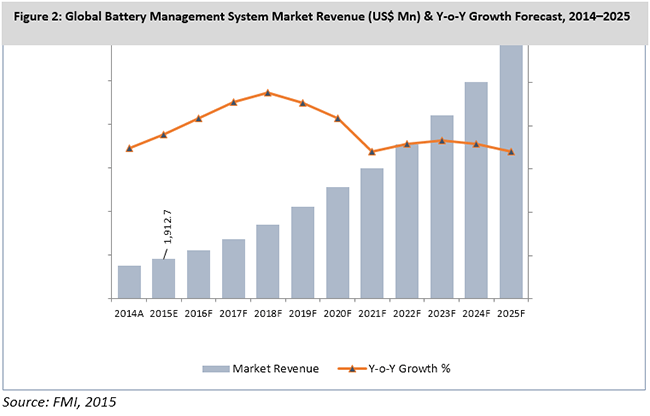 global energy management system market in The report on the global energy resource management system market is a complete overview of the market, covering various aspects product definition, segmentation.