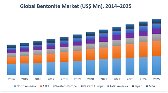 Bentonite Market Forecast