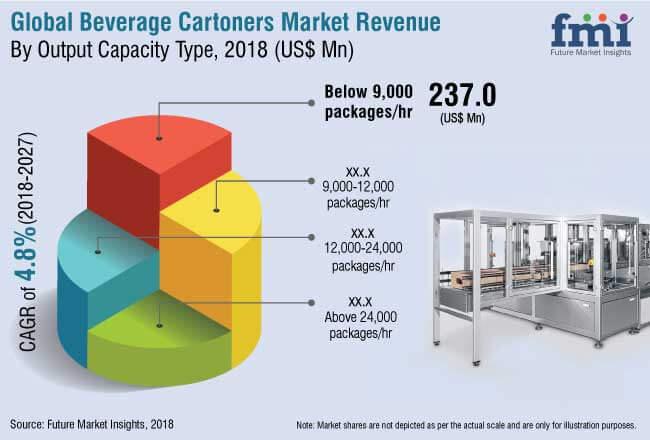 beverage cartoners market