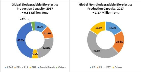 bio based sealant films market