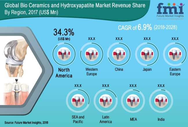 bio ceramics and hydroxyapatite market