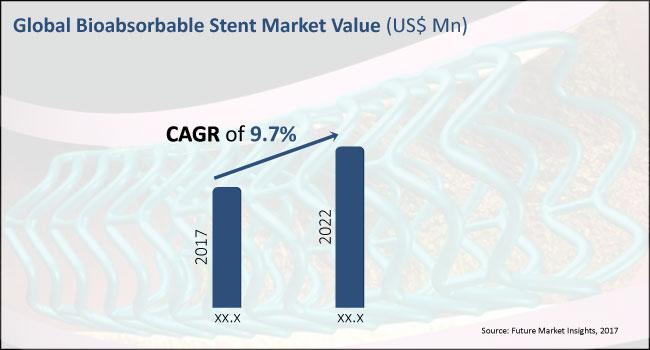 bioabsorbable stent market