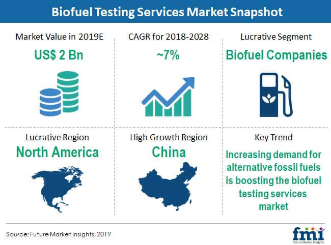 biofuel testing services market snapshot