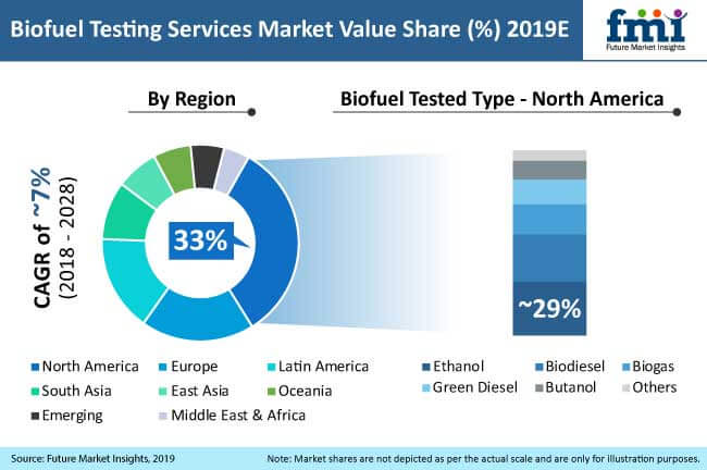 biofuel testing services market