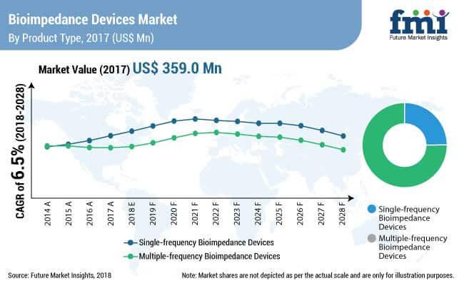 bioimpedance devices market