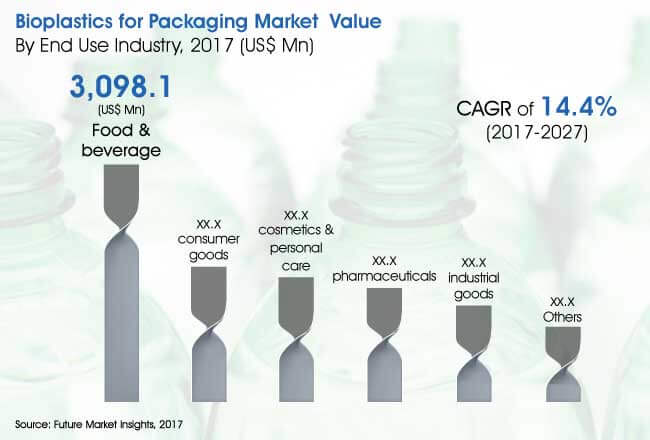 bioplastics for packaging market