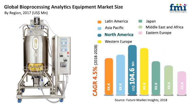 bioprocessing analytics equipment market