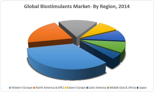 global biopesticides market industry survey forecasts The global biopesticides market 2017-2021 report has been added to research and markets' offering.