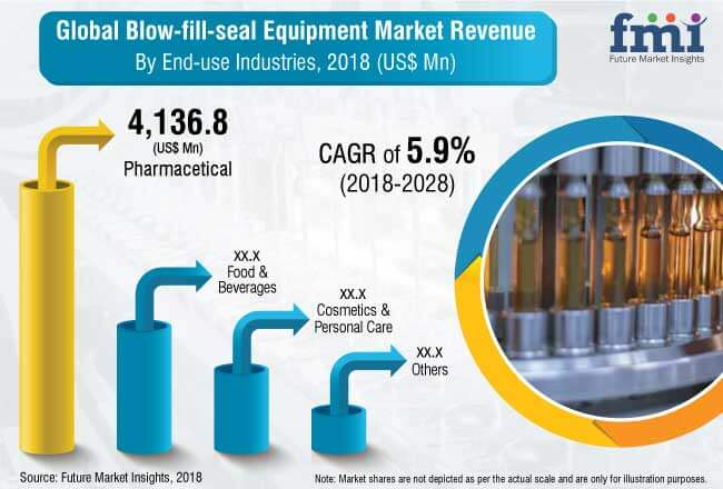 blow fill seal equipment market