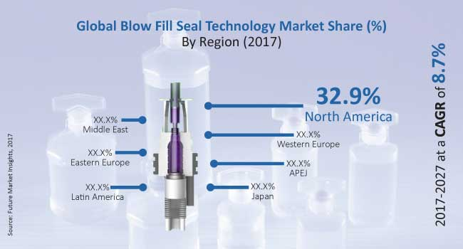 blow fill seal technology market