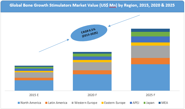 bone-growth-stimulators-market