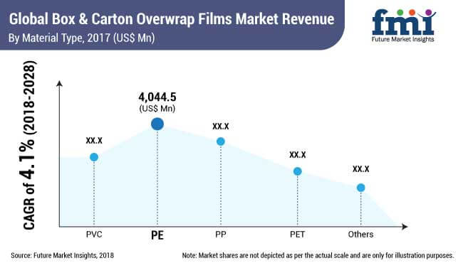 box and carton overwrap films market