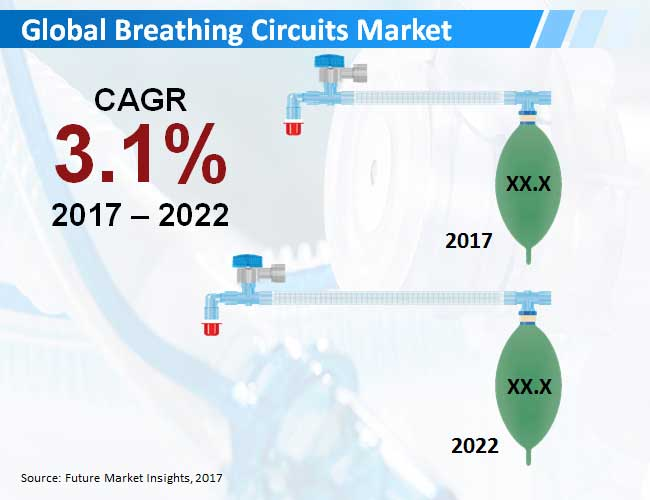 breathing circuits market