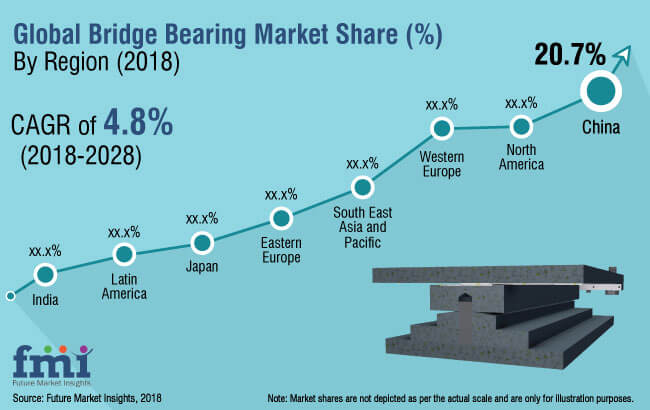 bridge bearings market