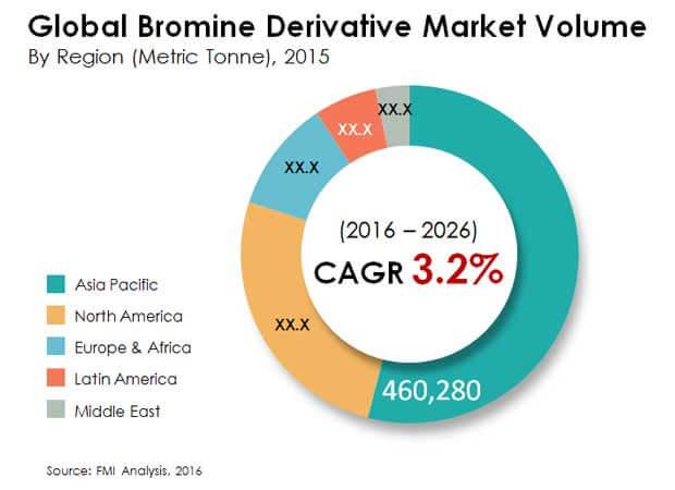 bromine derivatives market