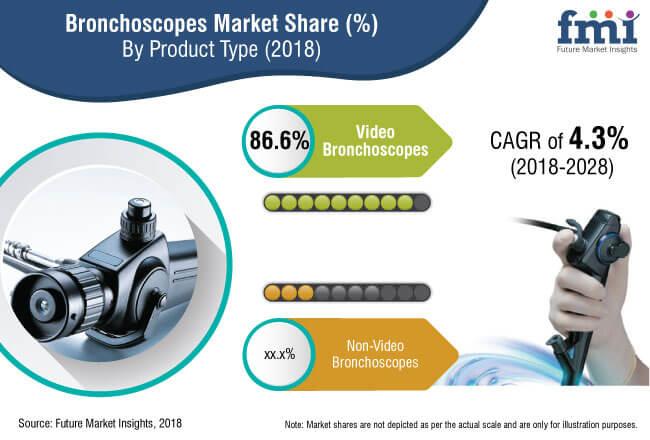 bronchoscopes market