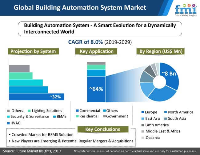 Global Building Automation Systems Market Chart