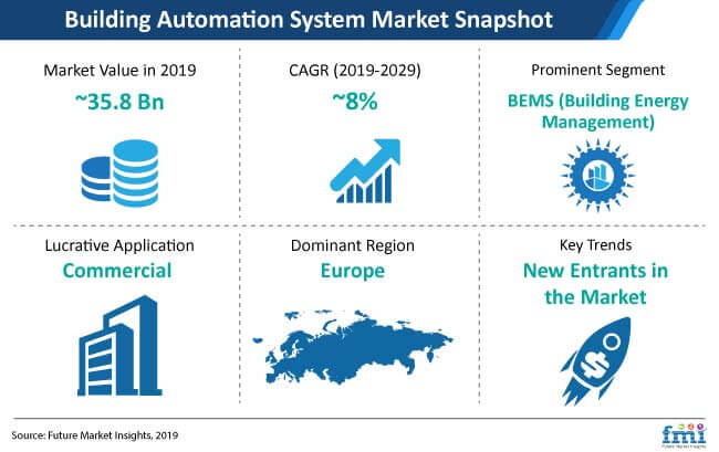 building automation system market snapshot