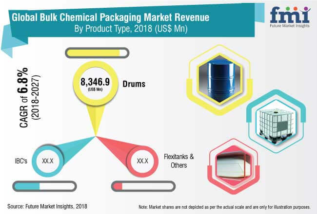 bulk chemical packaging market