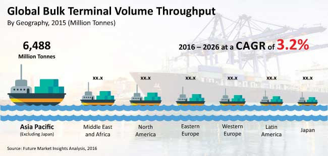 bulk terminals market_image for preview analysis