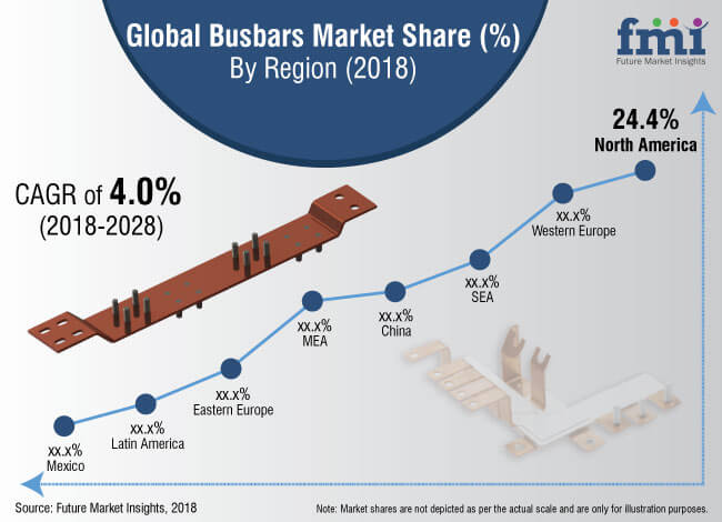 busbars market